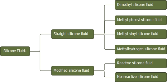 Multifunctional silanes   Silane Coupling Agent   Adhesion